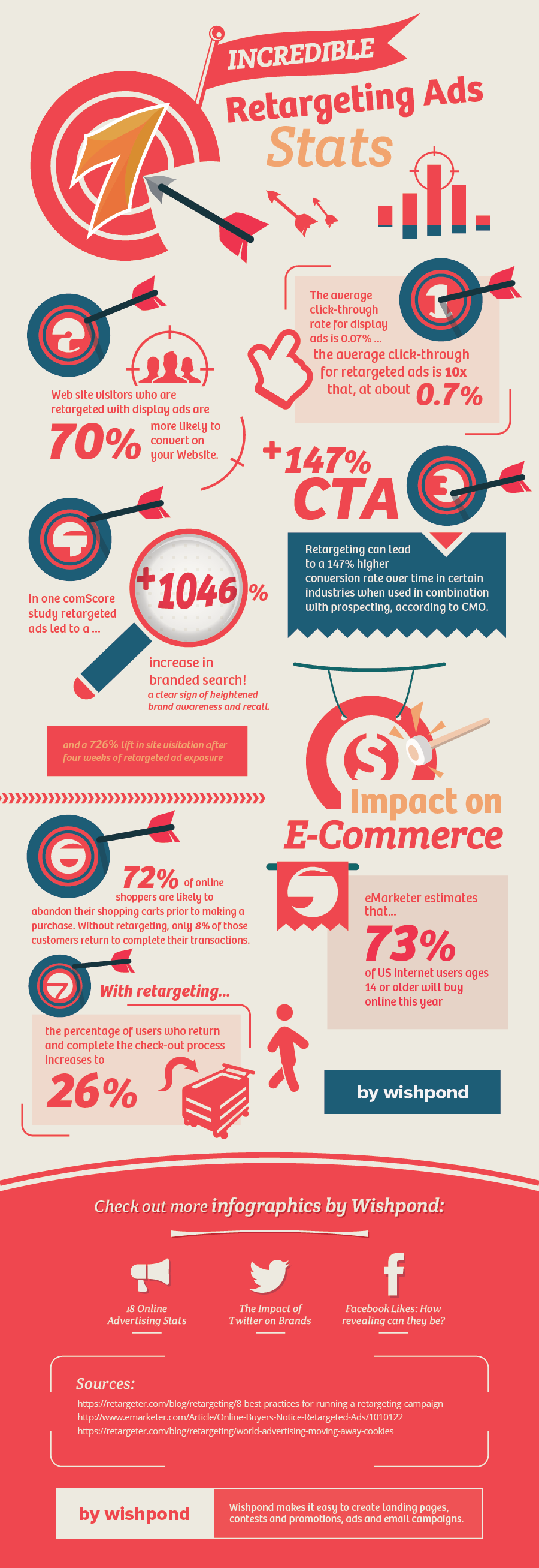 Image from: https://yourescapefrom9to5.com/retargeting-ad-statistics-infographic