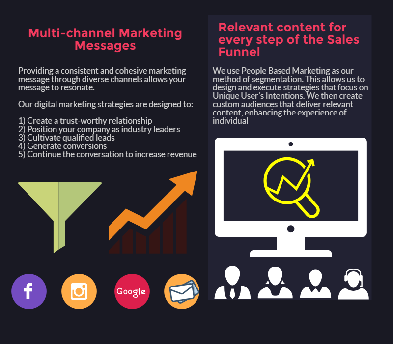 Multi Channel Marketing Messages
