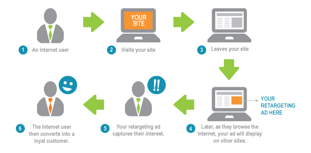 how-does-retargeting-work